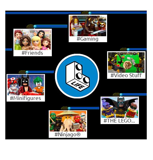 LEGO_Life_categories